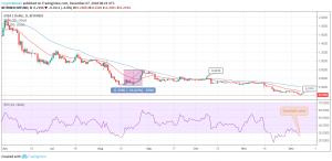 MIOTA/USD