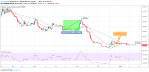 BCH / USD