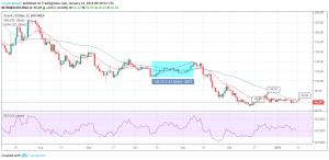 ZEC/USD