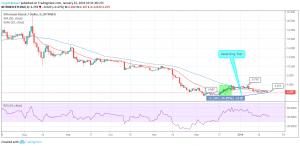 ETC / USD