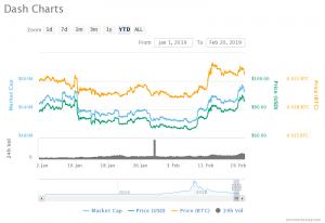 Dash chart