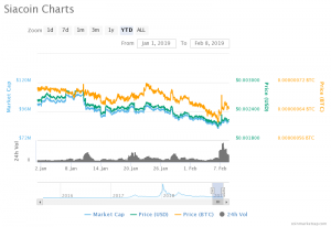 Siacoin Price Analysis