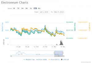 Electroneum (ETN) Price Prediction : Electroneum's Unstable Values