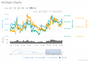 VeChain (VET) Price Prediction : VeChain is Expected to be