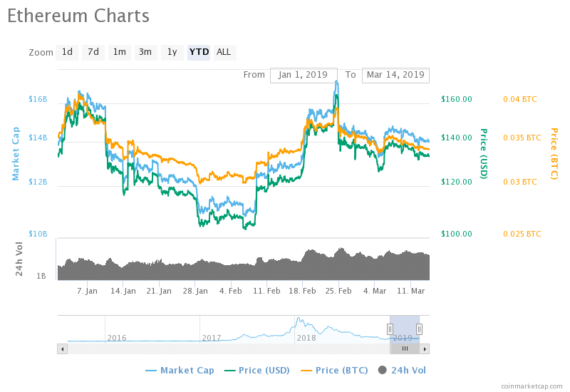 ethereum chart online