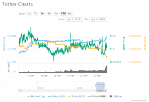 Litecoin Predictions End Of 2019 Buy Usdt With Bitcoin