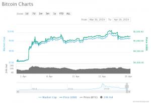 Bitcoin Price Chart (30.03.2019 - 29.04.2019)