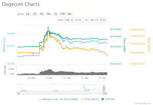 Dogecoin Is Ready To Take Off Soon