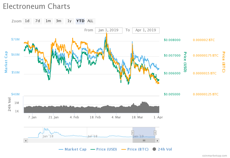 Electroneum (ETN) Price Analysis: Sustenance of Electroneum is Going
