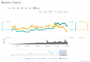 monero cryptocurrency market cap