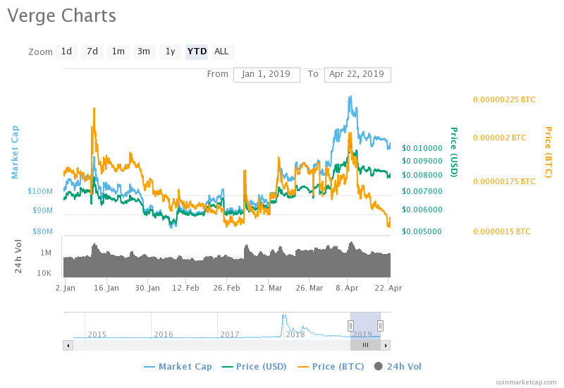 Verge (XVG) Price Analysis: Verge Trends Show Signs to be
