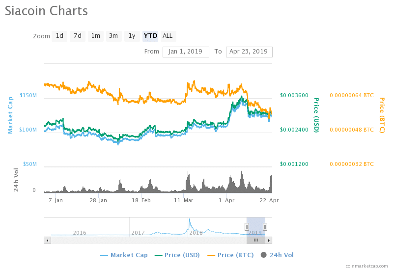 sia cryptocurrency price prediction