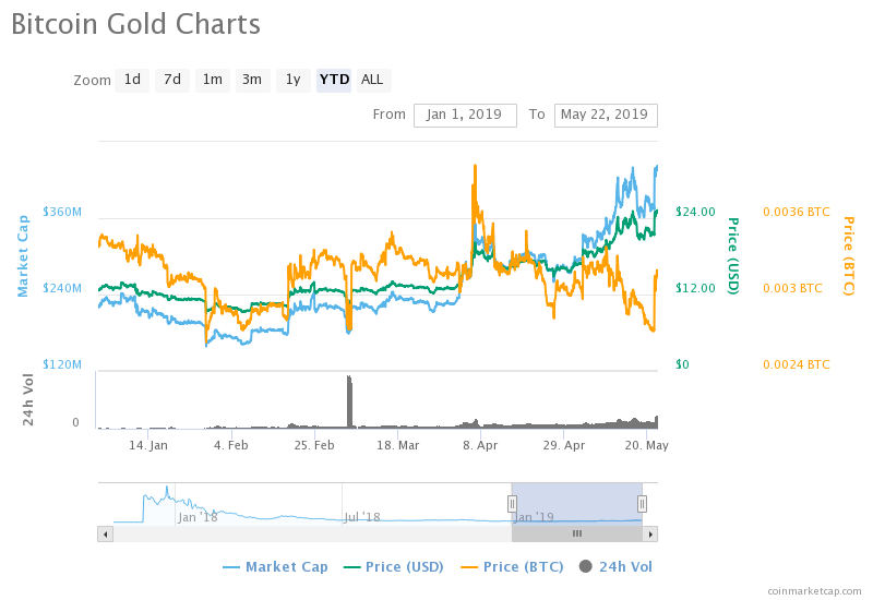 Price Analysis of Bitcoin Gold (BTG) as on 22nd May 2019