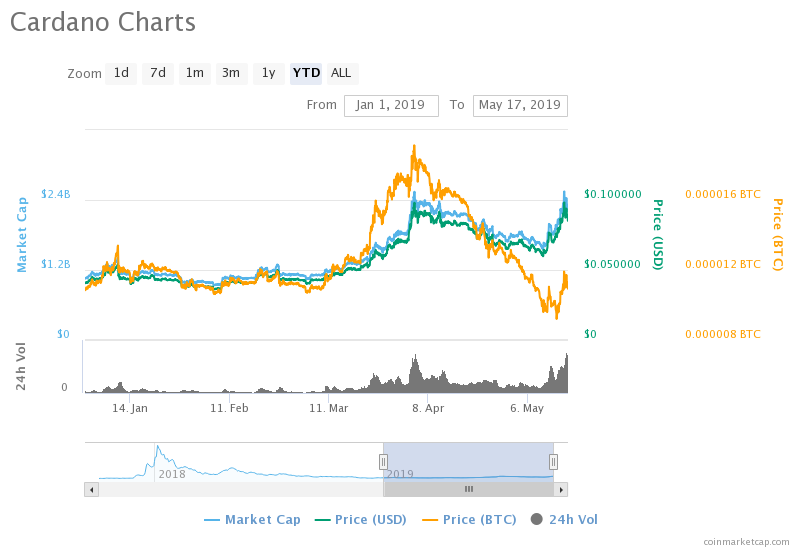 Price Analysis of Cardano (ADA) as on 17th May 2019