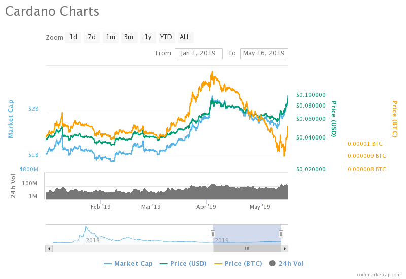 Price Analysis of Cardano (ADA) as on 16th May 2019