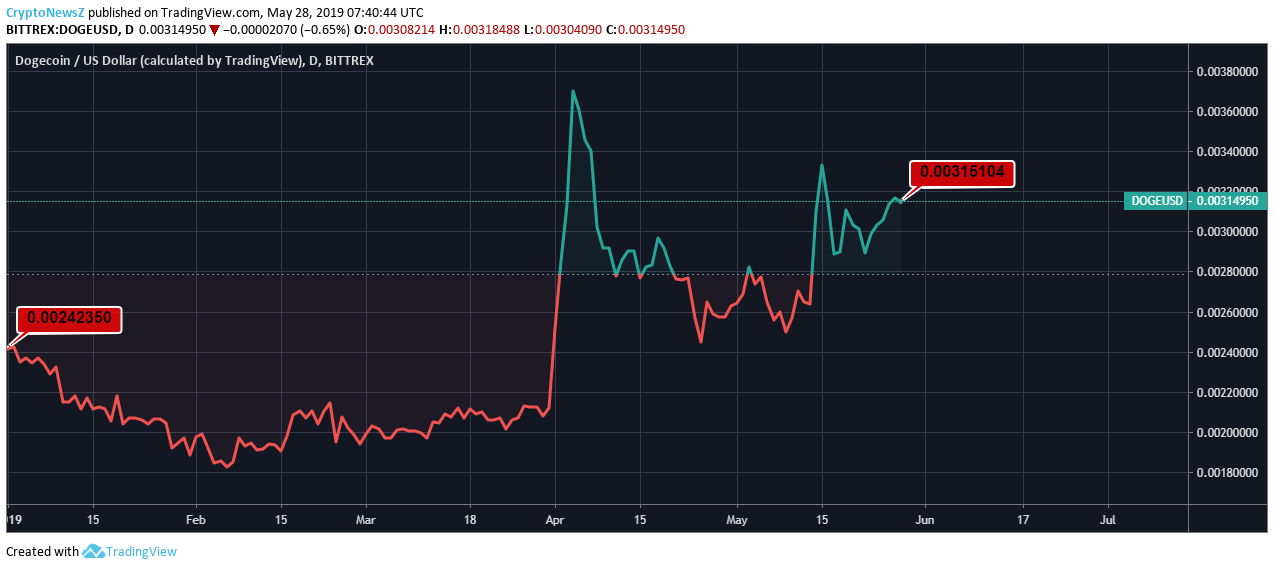Dogecoin Price Analysis - DOGE Predictions, News and Chart ...