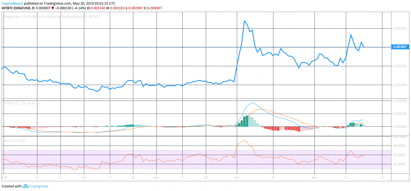 Price Analysis of Dogecoin (DOGE) as on 20th May 2019