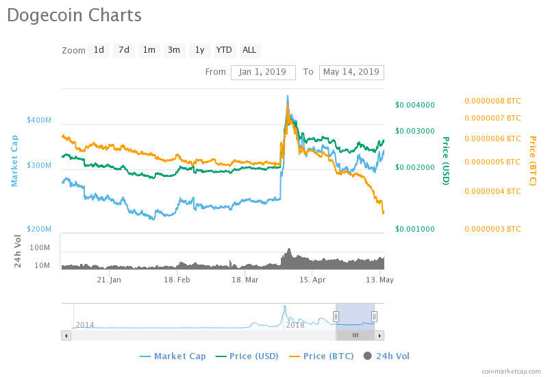 Dogecoin Price Chart