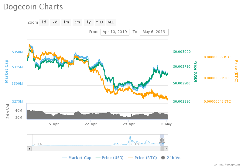 Dogecoin Price Chart (10.04.2019 - 06.05.2019)