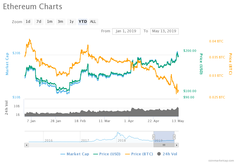current price of cryptocurrency ethereum