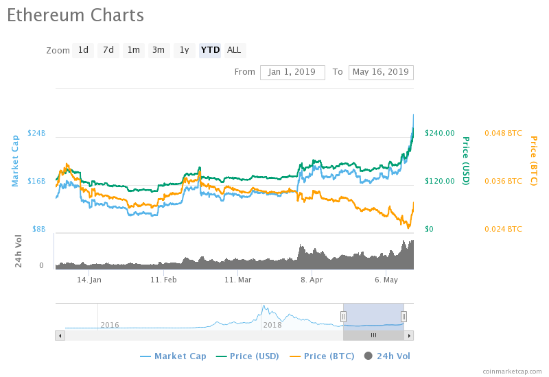 ETH Price Chart - 16-May-2019