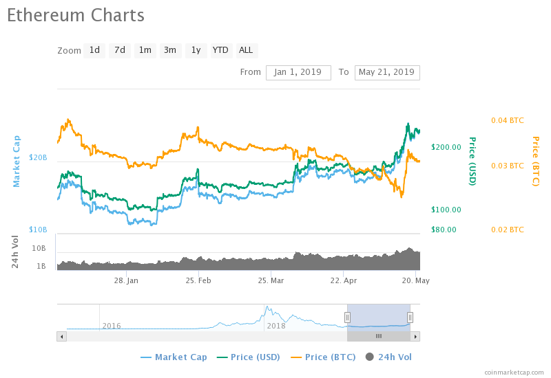 30 day cryptocurrency price