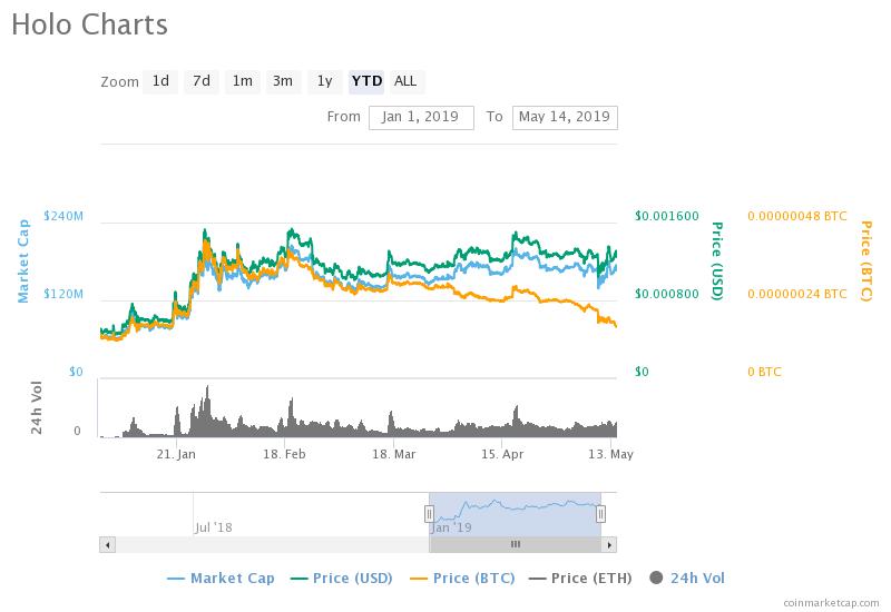 Holo coin graph