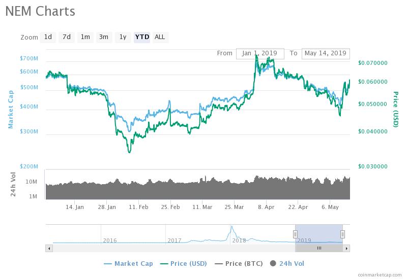 NEM Price Chart
