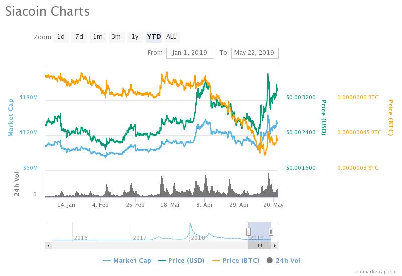 SiaCoin árjóslás | A SiaCoin elérheti az 1 dollárt?