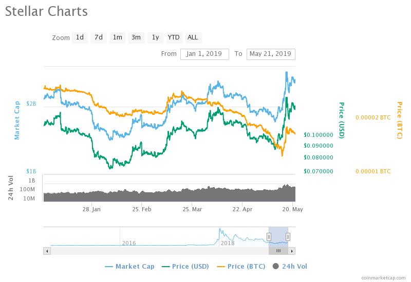 [Image: Stellar-Price-Chart-01.01.2019-21.05.2019.png]