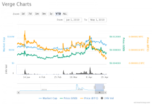 Verge (XVG) Price Prediction: Can the Bear Drag Verge to the All