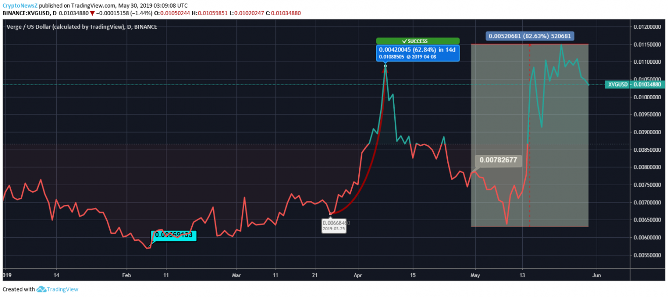Verge Price Analysis - XVG Predictions, News and Chart - May 30