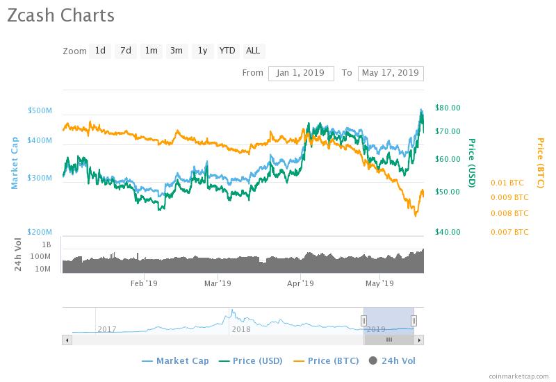 ZEC Price Chart