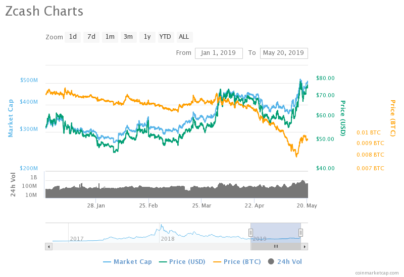 cryptocurrency market cap zcash
