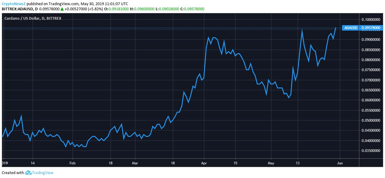 Cardano Price Analysis - ADA Predictions, News and Chart - May 30