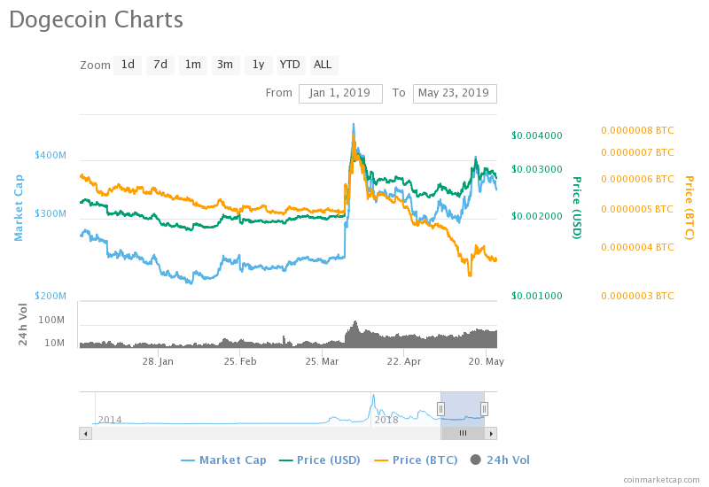 Dogecoin has Reached 375 Million USD Worth of Market Cap