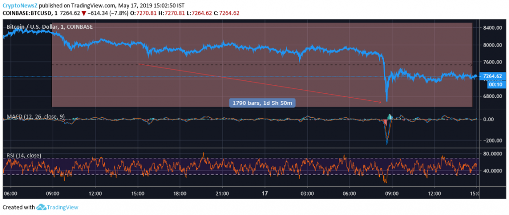 Bitcoin price chart for 1 day Technical Analysis