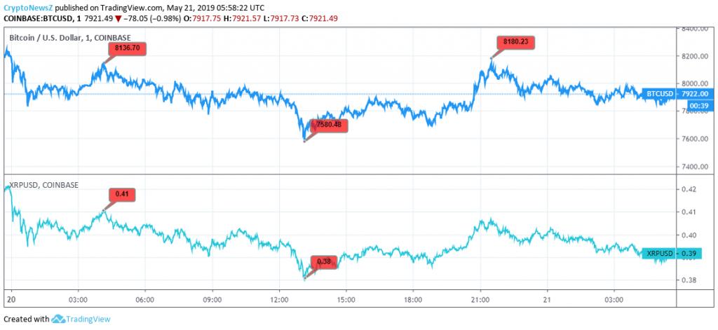 BTC vs. XRP chart