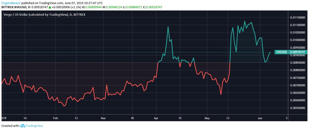Verge Price Chart - 7 June