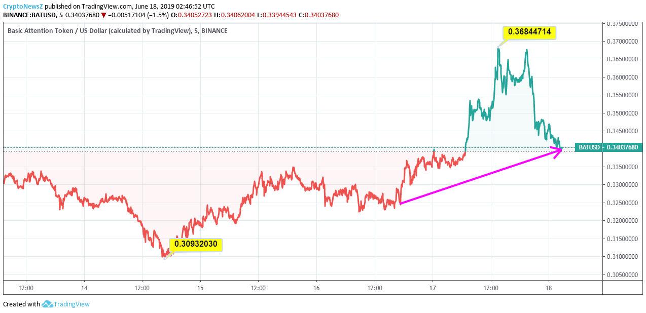 Basic Attention Token Price Chart - 18 June