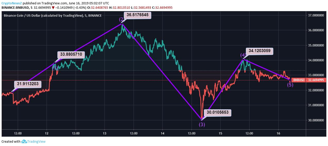 BNB Price Chart - 16 June