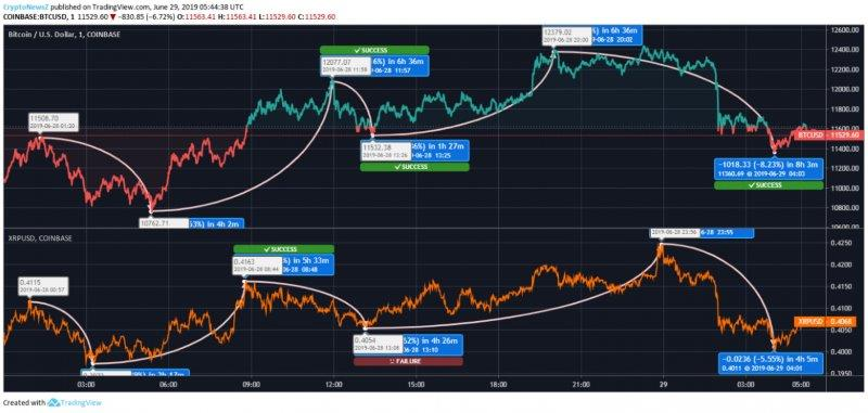 Bitcoin – Ripple Price Statistics