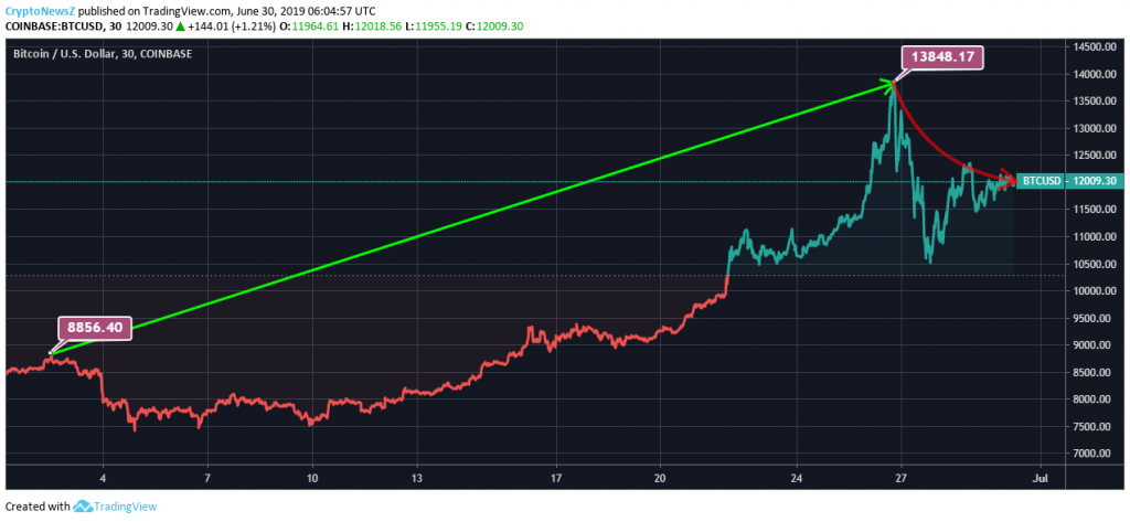 Bitcoin (BTC) Records 35% In Month; Will Increase Mass ...