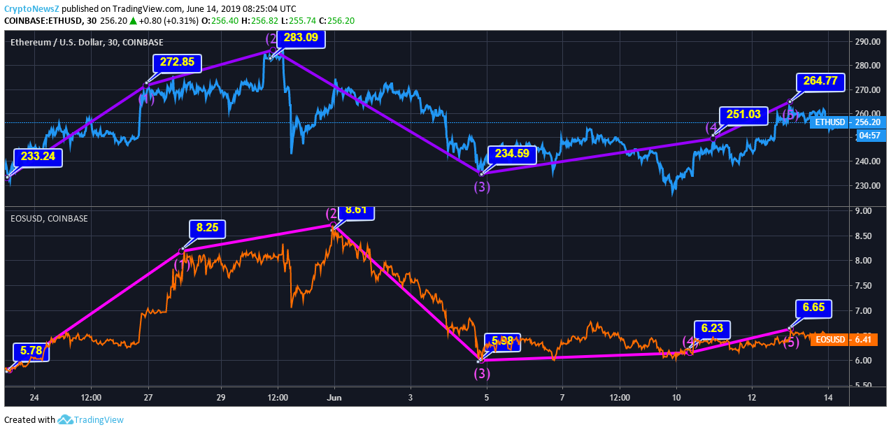 Ethereum vs EOS price chart - june 14