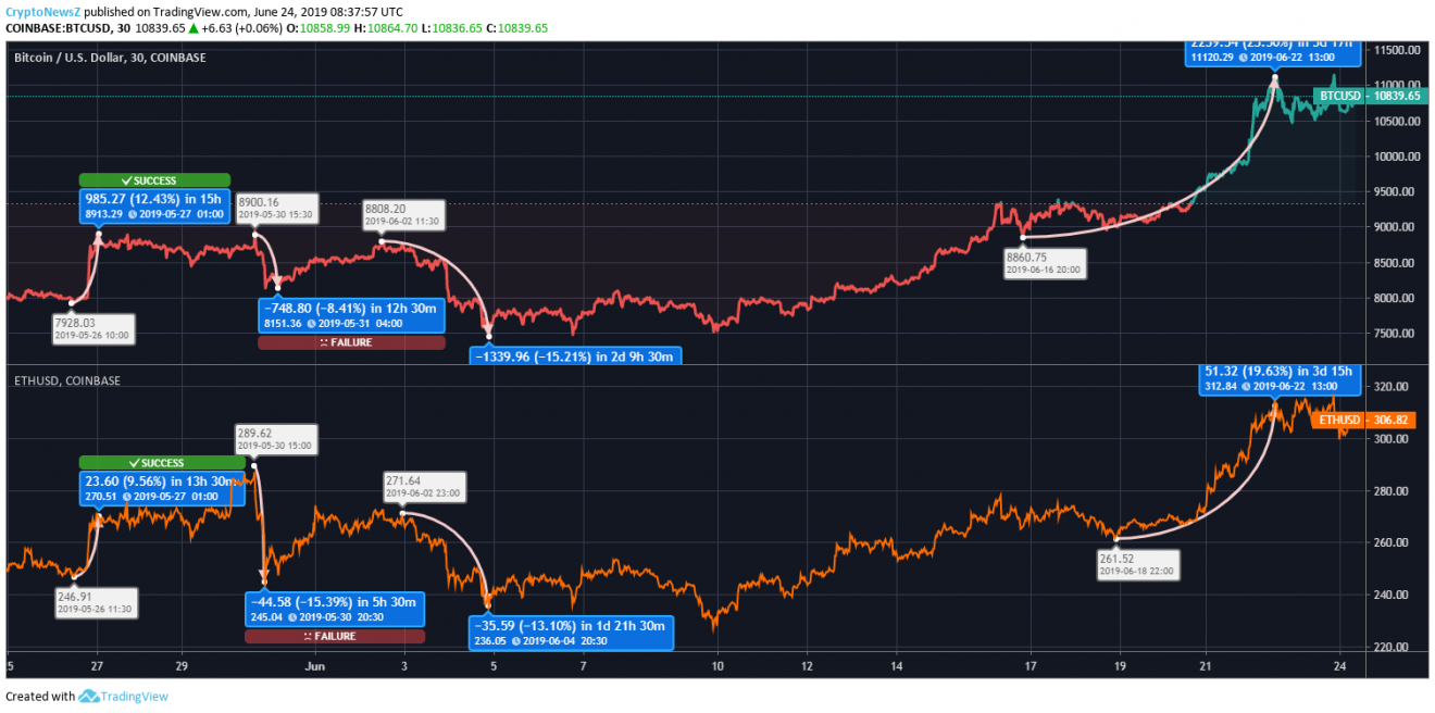 Ethereum vs Bitcoin price chart - june 24