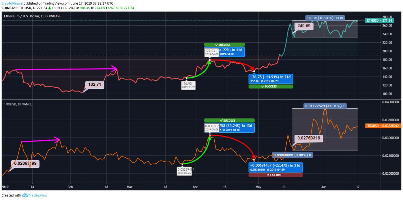 ETH Vs TRX Price Chart -17 June