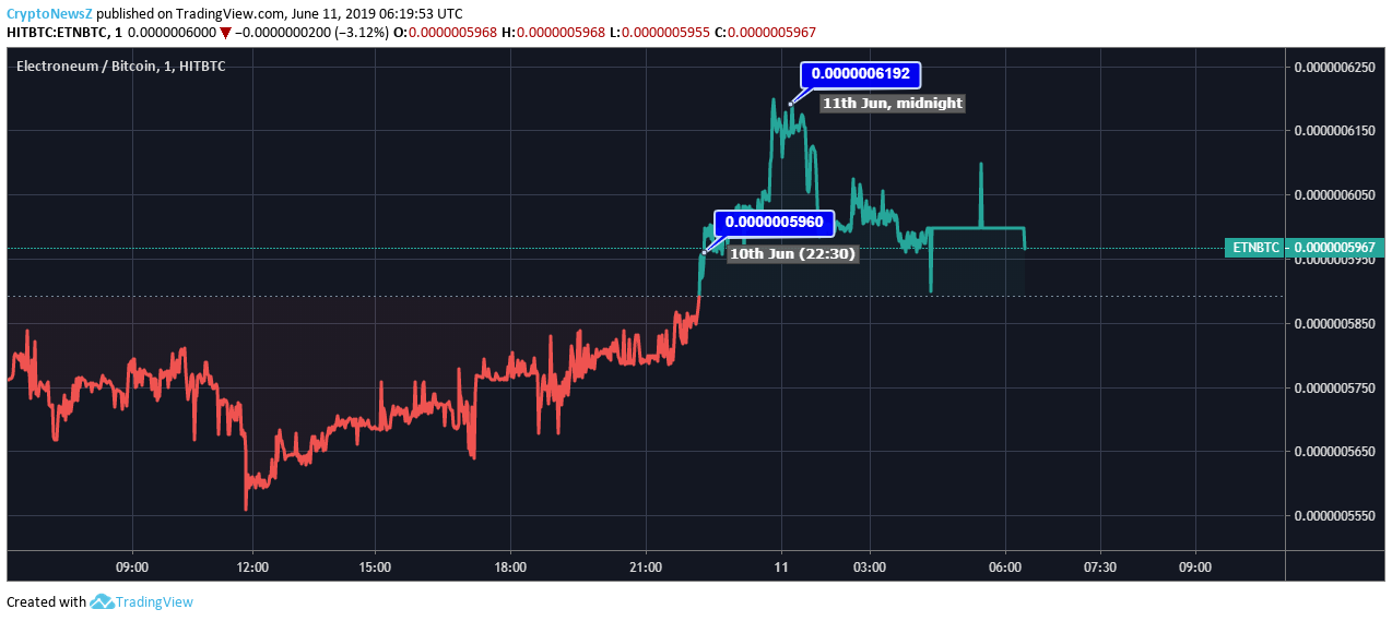 Electroneum Price Chart -11 June