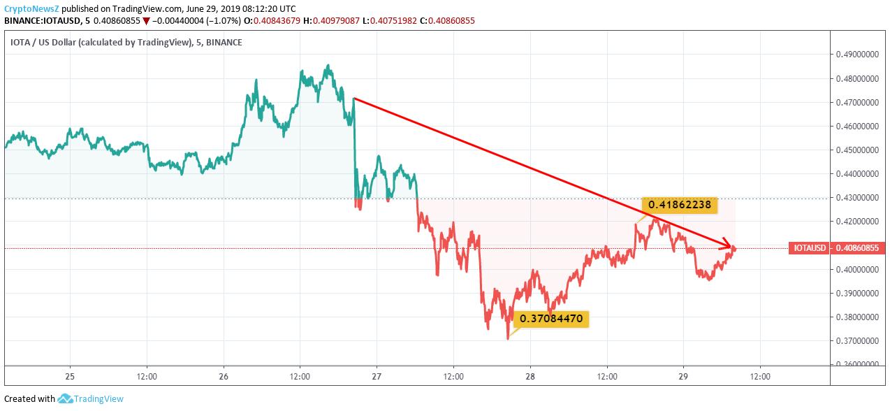 IOTA Price Analysis: IOTA Is Again Making A Good Attempt to
