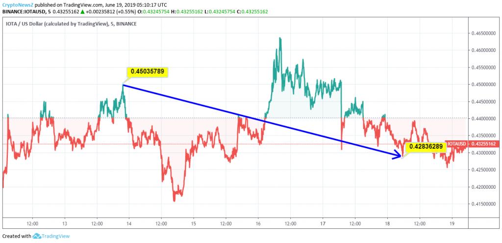 IOTA Price Chart - 19 June