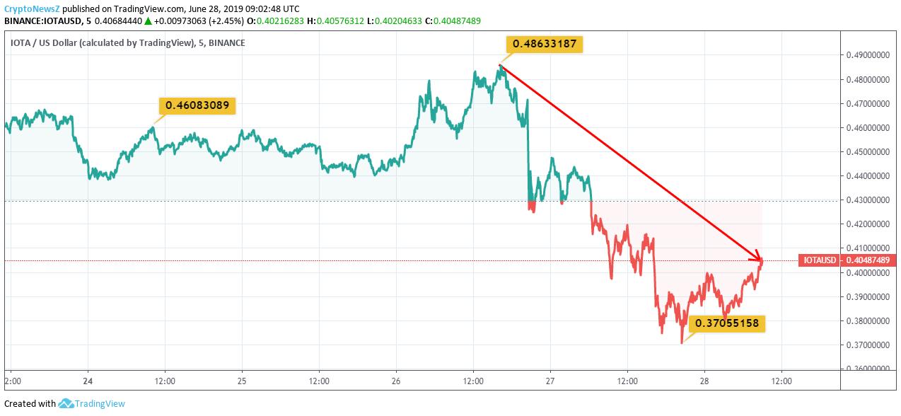IOTA (MIOTA) Price Chart - 28 June